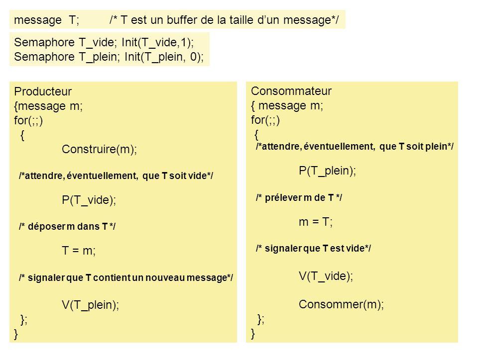 message T; /* T est un buffer de la taille dun message*/ Producteur {message m; for(;;) { Construire(m); /*attendre, éventuellement, que T soit vide*/ P(T_vide); /* déposer m dans T */ T = m; /* signaler que T contient un nouveau message*/ V(T_plein); }; } Semaphore T_vide; Init(T_vide,1); Semaphore T_plein; Init(T_plein, 0); Consommateur { message m; for(;;) { /*attendre, éventuellement, que T soit plein*/ P(T_plein); /* prélever m de T */ m = T; /* signaler que T est vide*/ V(T_vide); Consommer(m); }; }