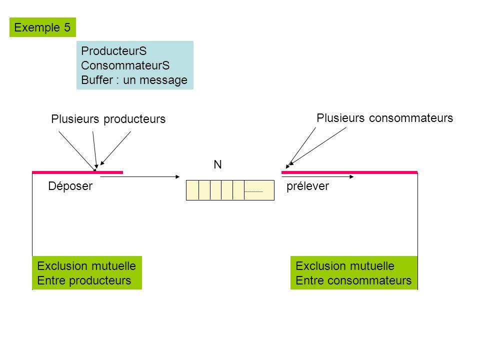 ProducteurS ConsommateurS Buffer : un message Plusieurs producteurs Plusieurs consommateurs préleverDéposer N Exclusion mutuelle Entre producteurs Exclusion mutuelle Entre consommateurs Exemple 5
