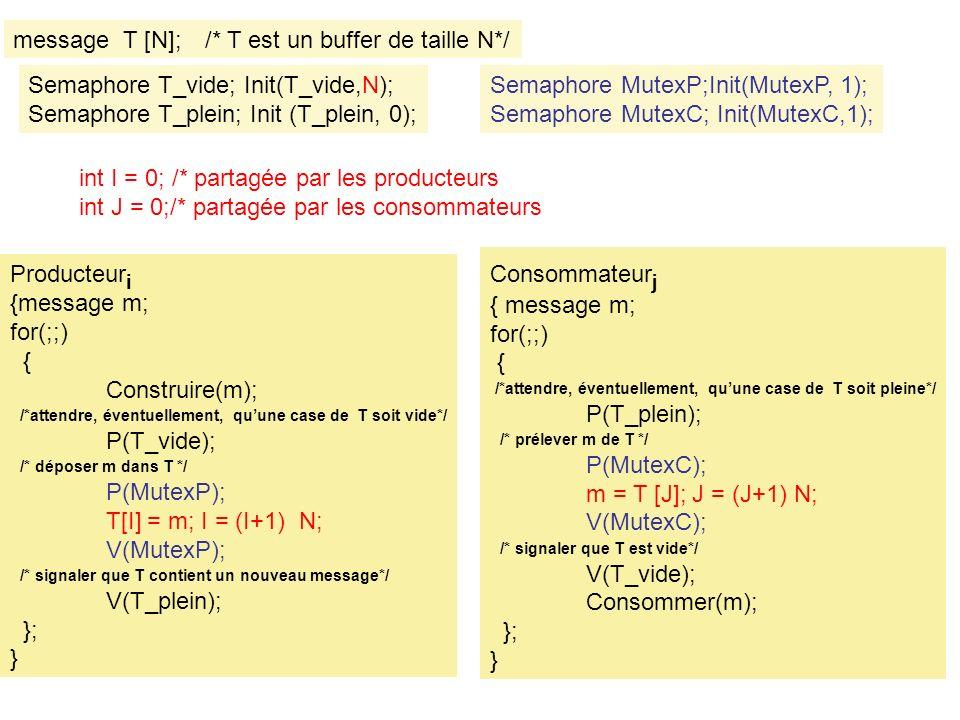 message T [N]; /* T est un buffer de taille N*/ Producteur i {message m; for(;;) { Construire(m); /*attendre, éventuellement, quune case de T soit vide*/ P(T_vide); /* déposer m dans T */ P(MutexP); T[I] = m; I = (I+1) N; V(MutexP); /* signaler que T contient un nouveau message*/ V(T_plein); }; } Consommateur j { message m; for(;;) { /*attendre, éventuellement, quune case de T soit pleine*/ P(T_plein); /* prélever m de T */ P(MutexC); m = T [J]; J = (J+1) N; V(MutexC); /* signaler que T est vide*/ V(T_vide); Consommer(m); }; } Semaphore MutexP;Init(MutexP, 1); Semaphore MutexC; Init(MutexC,1); Semaphore T_vide; Init(T_vide,N); Semaphore T_plein; Init (T_plein, 0); int I = 0; /* partagée par les producteurs int J = 0;/* partagée par les consommateurs