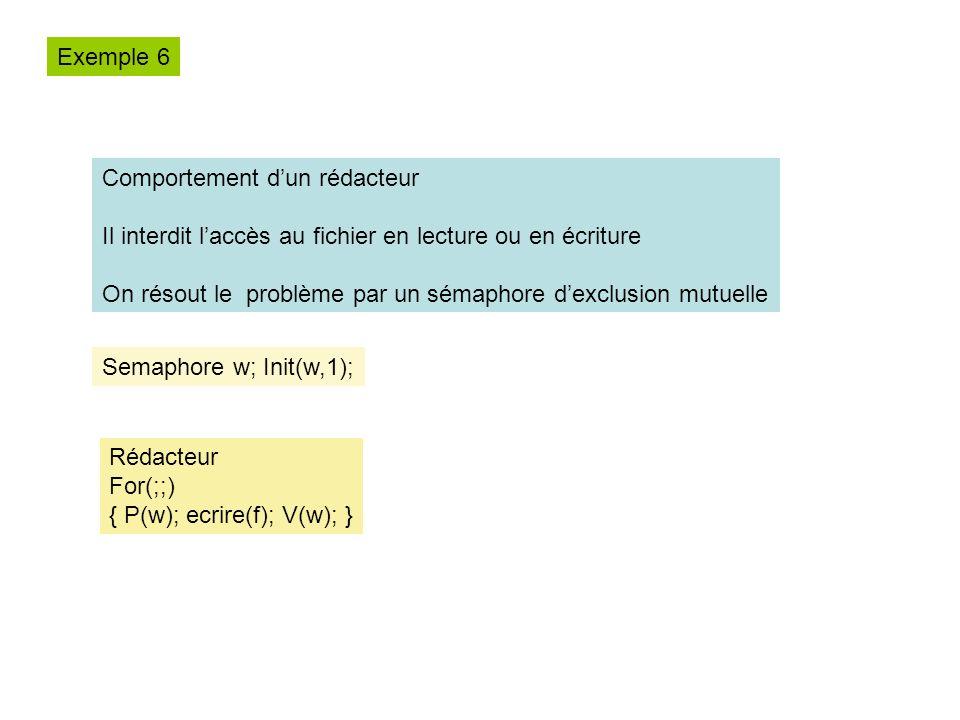Comportement dun rédacteur Il interdit laccès au fichier en lecture ou en écriture On résout le problème par un sémaphore dexclusion mutuelle Semaphore w; Init(w,1); Rédacteur For(;;) { P(w); ecrire(f); V(w); } Exemple 6