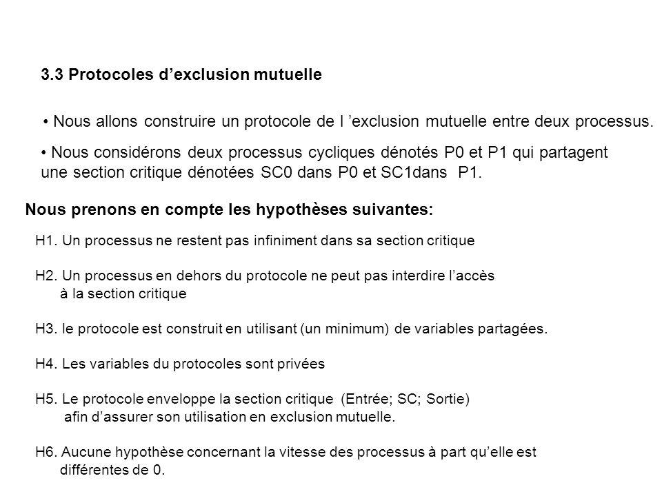 V_P tour = 0 ou 1; Protocole 0 P0 for(;;) { /* Entrée */ while ( tour != 0) ; SC0; tour = 1; } P1 for(;;) { /* Entrée */ while ( tour != 1) ; SC1; tour = 0; } Exclusion mutuelle est assurée A rejeter H2 nest pas respectée