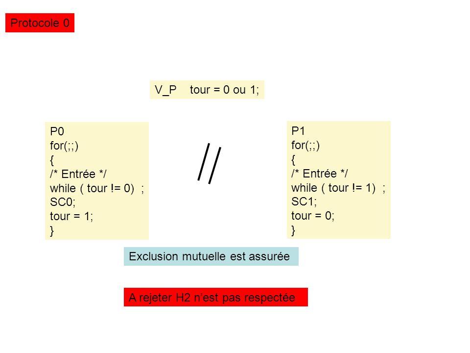 Exclusion mutuelle Entre N processus Semaphore Mutex; Init(Mutex,1); Pi { P( Mutex); SC i ; V(Mutex); } Exemple 2
