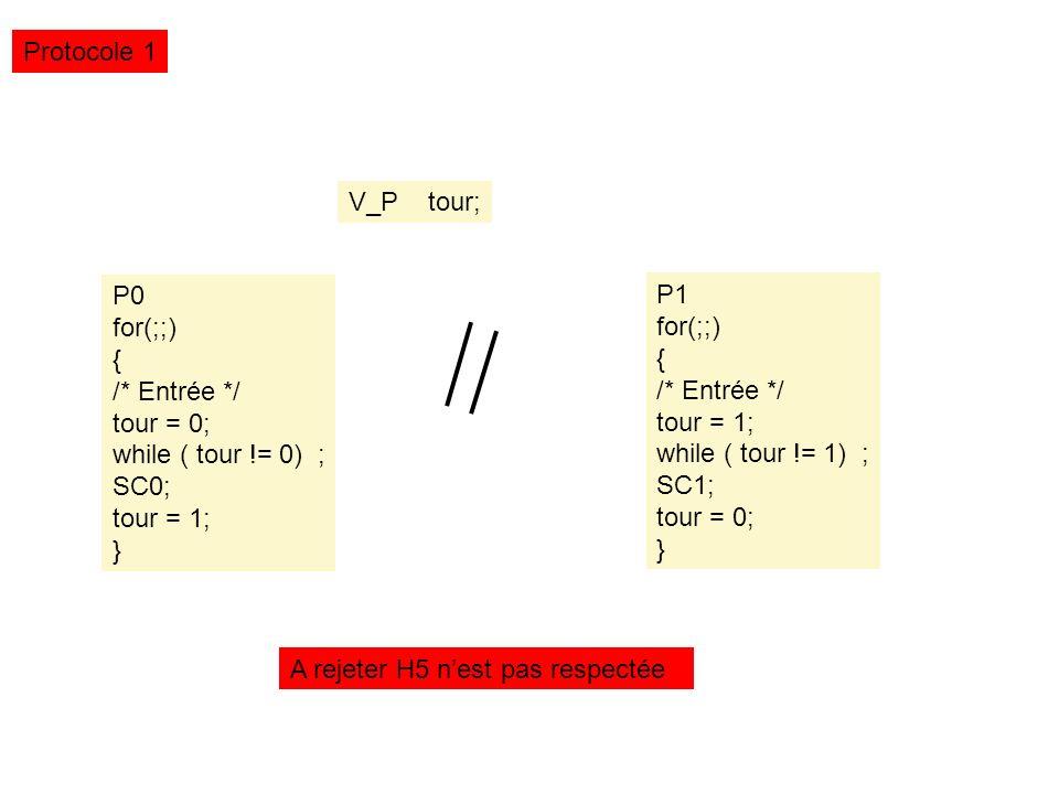 Redacteur for(;;) { P(w); ecrire(f); V(w); } int nlc = 0; /* auccun lecteur dans le fichier*/ P(MutexL ); If (nlc ==0) P(w); nlc++; V(MutexL); Lire(F) P(MutexL ); nlc--; If (nlc==0) V(w); V(MutexL); Semaphore w; Init(w, 1); Semaphore MutexL; Init(MutexL, 1); Le premier lecteur est attente fait attendre toutes les nouvelles demandes de lectures Le dernier lecteur lance une cascade de réveil Famine Possible Des lecteurs Exemple 6 Lecteur