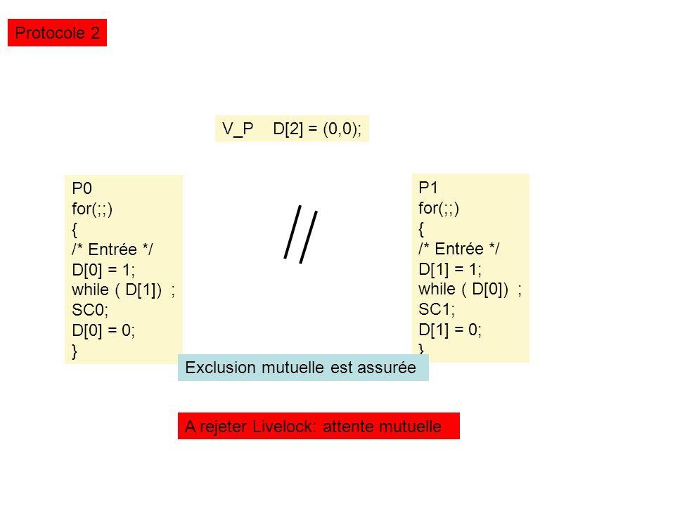 V_P D[2] = (0,0); Protocole 2 P0 for(;;) { /* Entrée */ D[0] = 1; while ( D[1]) ; SC0; D[0] = 0; } P1 for(;;) { /* Entrée */ D[1] = 1; while ( D[0]) ; SC1; D[1] = 0; } A rejeter Livelock: attente mutuelle Exclusion mutuelle est assurée