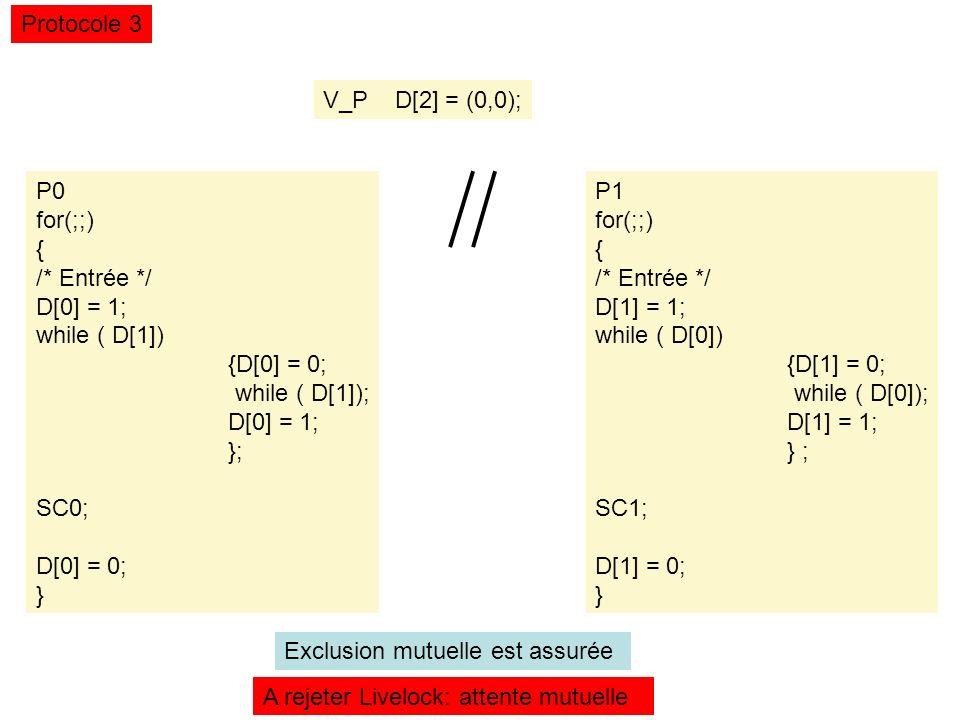 V_P D[2] = (0,0); Protocole 3 P0 for(;;) { /* Entrée */ D[0] = 1; while ( D[1]) {D[0] = 0; while ( D[1]); D[0] = 1; }; SC0; D[0] = 0; } P1 for(;;) { /* Entrée */ D[1] = 1; while ( D[0]) {D[1] = 0; while ( D[0]); D[1] = 1; } ; SC1; D[1] = 0; } A rejeter Livelock: attente mutuelle Exclusion mutuelle est assurée