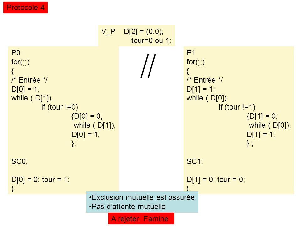 V_P D[2] = (0,0); tour=0 ou 1; Protocole 4 P0 for(;;) { /* Entrée */ D[0] = 1; while ( D[1]) if (tour !=0) {D[0] = 0; while ( D[1]); D[0] = 1; }; SC0; D[0] = 0; tour = 1; } P1 for(;;) { /* Entrée */ D[1] = 1; while ( D[0]) if (tour !=1) {D[1] = 0; while ( D[0]); D[1] = 1; } ; SC1; D[1] = 0; tour = 0; } A rejeter: Famine Exclusion mutuelle est assurée Pas dattente mutuelle