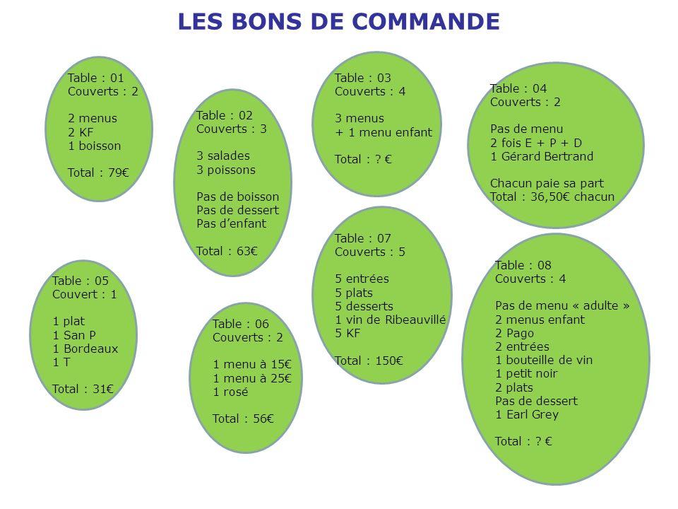 LES BONS DE COMMANDE Table : 01 Couverts : 2 2 menus 2 KF 1 boisson Total : 79 Table : 02 Couverts : 3 3 salades 3 poissons Pas de boisson Pas de dess