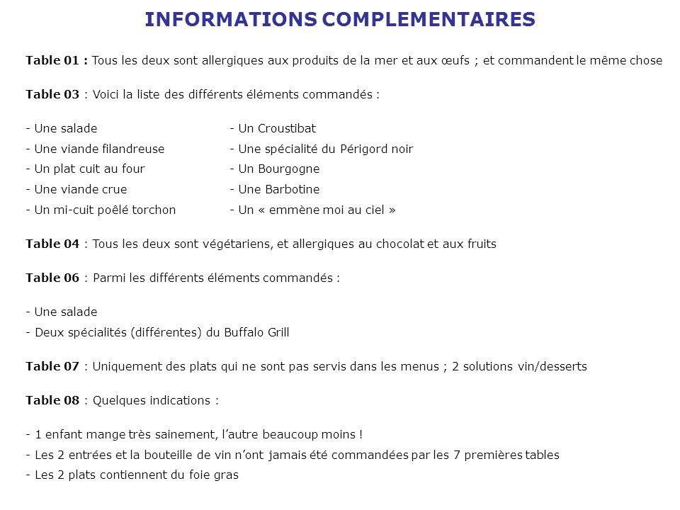 INFORMATIONS COMPLEMENTAIRES Table 01 : Tous les deux sont allergiques aux produits de la mer et aux œufs ; et commandent le même chose Table 03 : Voi