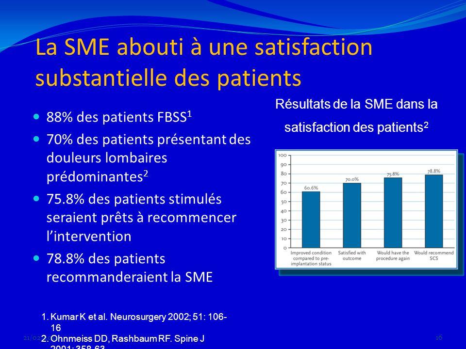La SME abouti à une satisfaction substantielle des patients 88% des patients FBSS 1 70% des patients présentant des douleurs lombaires prédominantes 2