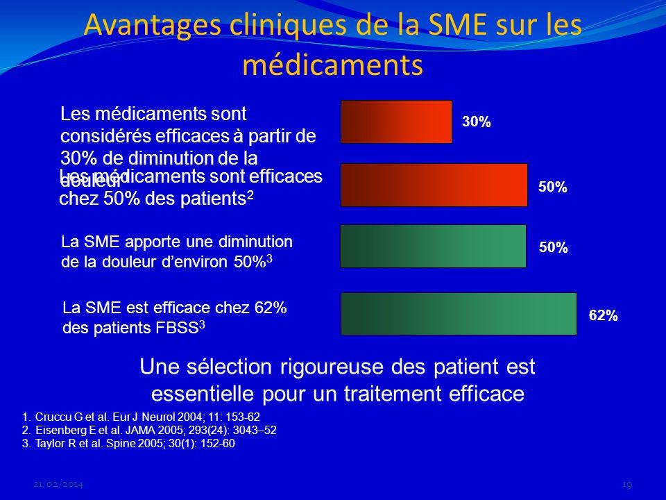 Avantages cliniques de la SME sur les médicaments 21/02/201419 62% 30% 50% Les médicaments sont efficaces chez 50% des patients 2 La SME est efficace