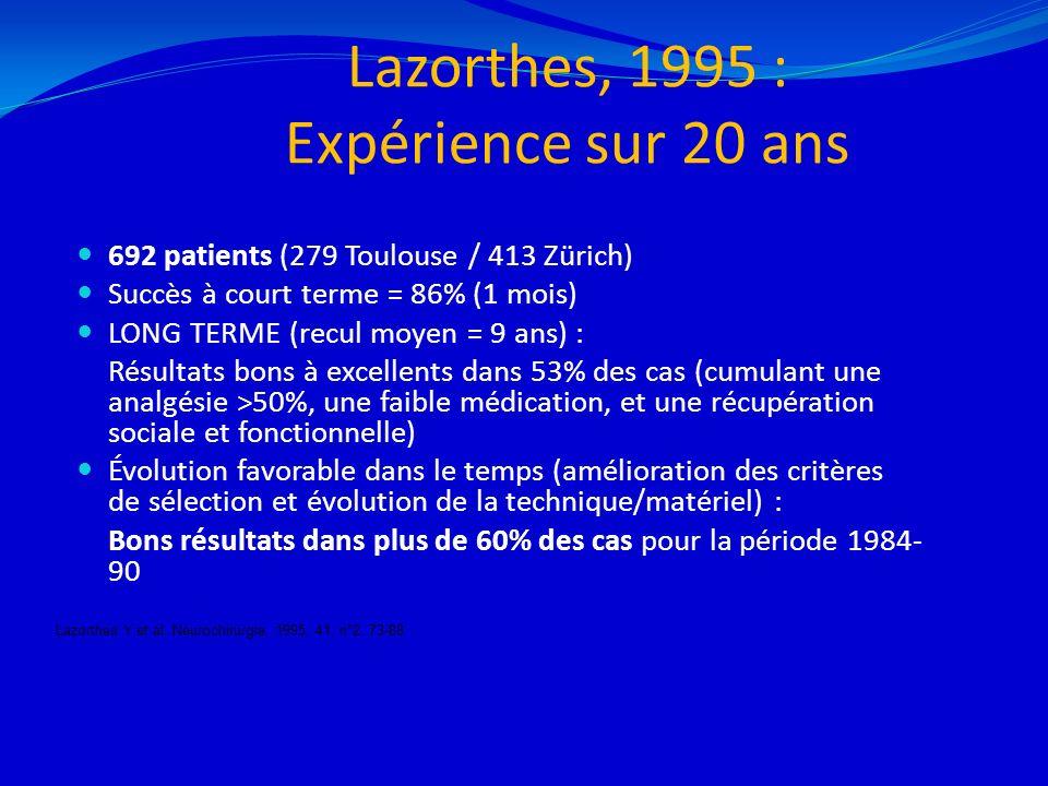 Lazorthes, 1995 : Expérience sur 20 ans 692 patients (279 Toulouse / 413 Zürich) Succès à court terme = 86% (1 mois) LONG TERME (recul moyen = 9 ans)
