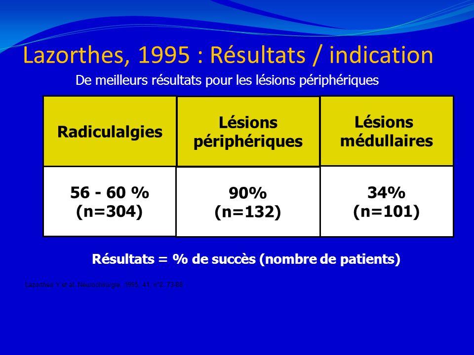 Lazorthes, 1995 : Résultats / indication 21/02/201421 Radiculalgies 56 - 60 % (n=304) Lésions périphériques 90% (n=132) Lésions médullaires 34% (n=101