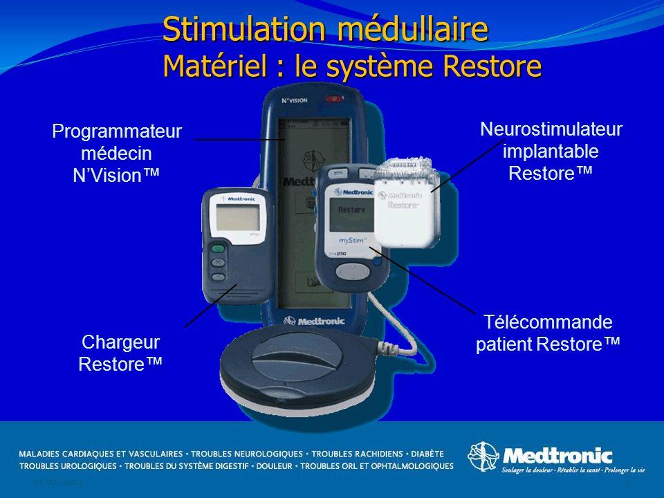 21/02/20145 Programmateur médecin NVision Neurostimulateur implantable Restore Télécommande patient Restore Chargeur Restore Stimulation médullaire Ma