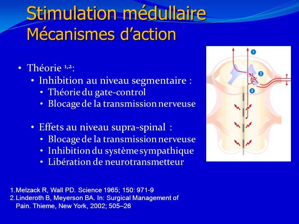 Théorie 1,2 : Inhibition au niveau segmentaire : Théorie du gate-control Blocage de la transmission nerveuse Effets au niveau supra-spinal : Blocage d