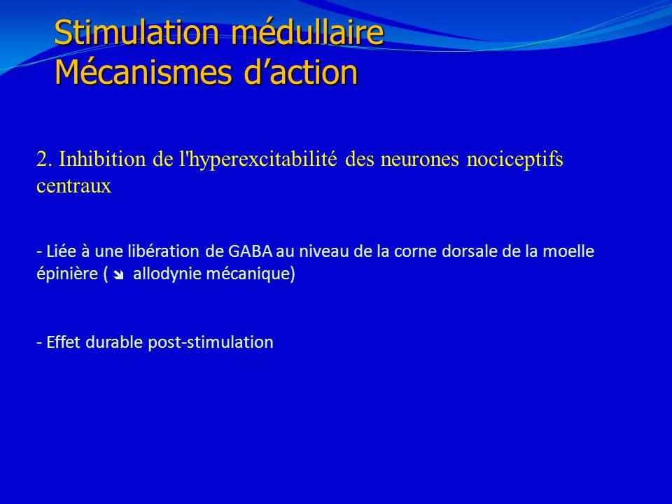 21/02/201430 2. Inhibition de l'hyperexcitabilité des neurones nociceptifs centraux - Liée à une libération de GABA au niveau de la corne dorsale de l