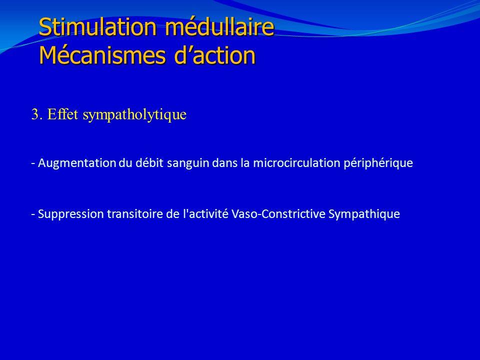 21/02/201431 3. Effet sympatholytique - Augmentation du débit sanguin dans la microcirculation périphérique - Suppression transitoire de l'activité Va