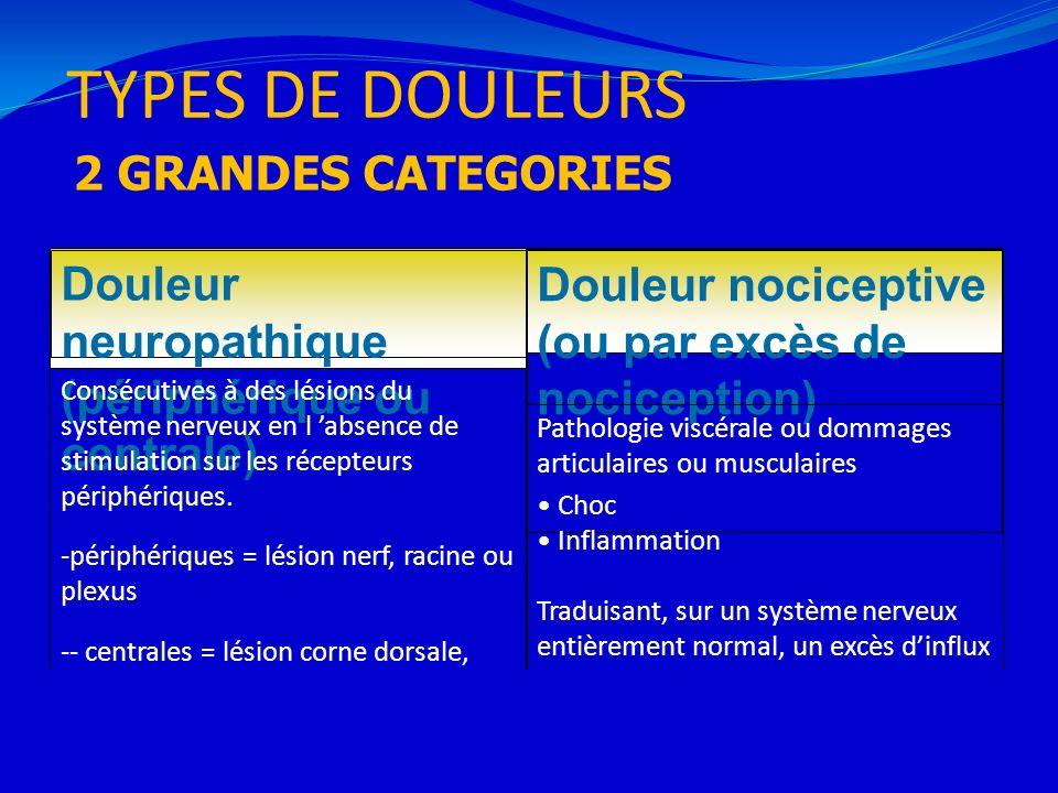 TYPES DE DOULEURS 7 Douleur neuropathique (périphérique ou centrale) Douleur nociceptive (ou par excès de nociception) Consécutives à des lésions du s