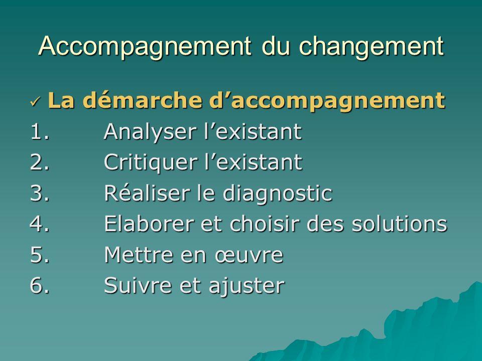 Accompagnement du changement Pourquoi accompagner le changement? Pourquoi accompagner le changement? * Aucun changement ne sopère tout seul * La résis