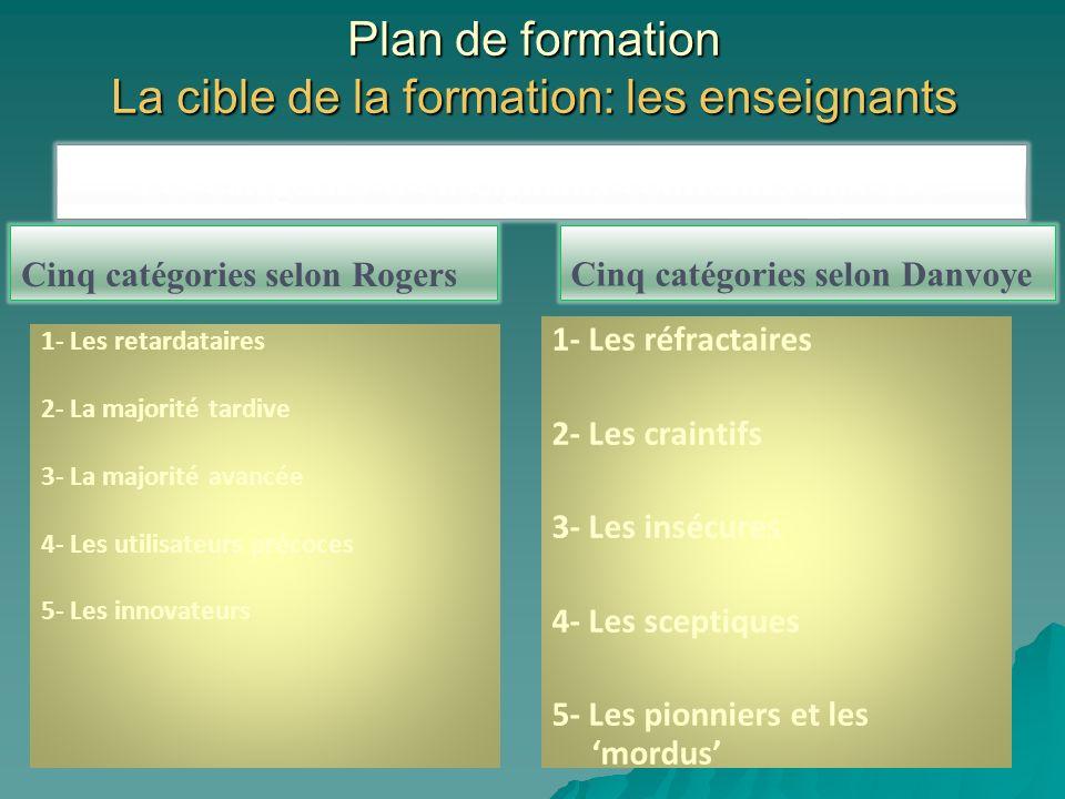 Plan de formation Les phases de la formation -La phase préparatoire: la sensibilisation -La formation proprement dite -Le suivi de la formation