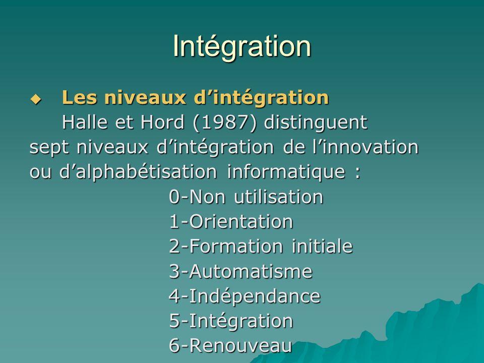 Intégration Les niveaux dintégration Les niveaux dintégration Halle et Hord (1987) distinguent sept niveaux dintégration de linnovation ou dalphabétisation informatique : 0-Non utilisation 0-Non utilisation 1-Orientation 1-Orientation 2-Formation initiale 2-Formation initiale 3-Automatisme 3-Automatisme 4-Indépendance 4-Indépendance 5-Intégration 5-Intégration 6-Renouveau 6-Renouveau