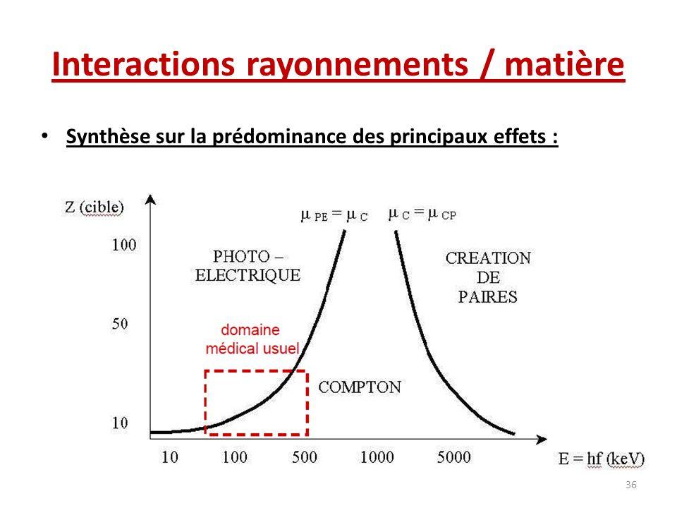 Interactions rayonnements / matière Synthèse sur la prédominance des principaux effets : 36
