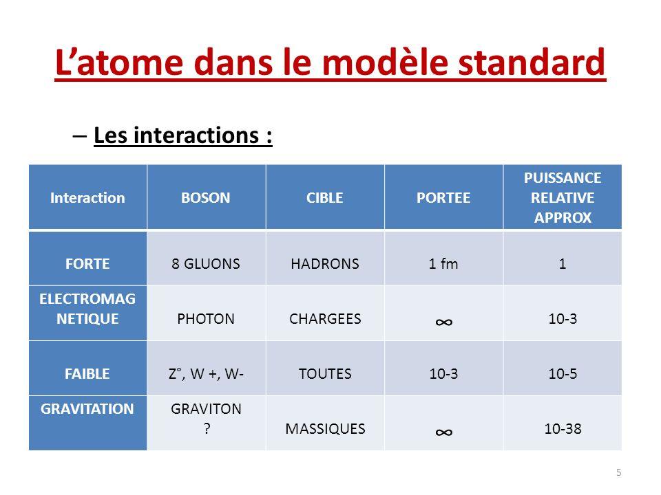 Latome dans le modèle standard – Les interactions : 5 InteractionBOSONCIBLEPORTEE PUISSANCE RELATIVE APPROX FORTE8 GLUONSHADRONS1 fm1 ELECTROMAG NETIQ
