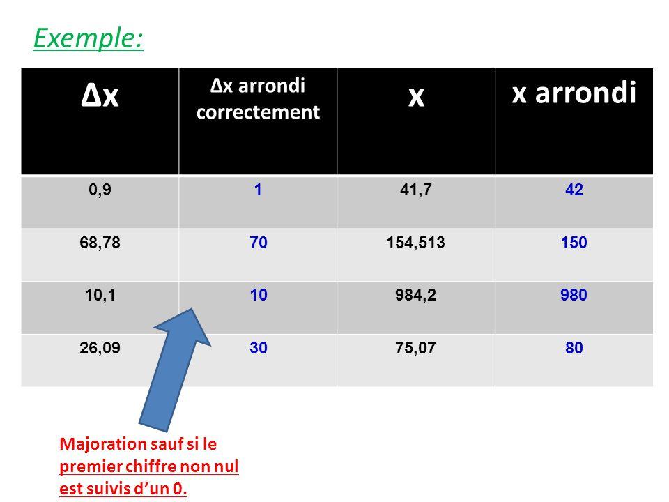 Exemple: ΔxΔx Δx arrondi correctement x x arrondi 0,9141,742 68,7870154,513150 10,110984,2980 26,093075,0780 Majoration sauf si le premier chiffre non