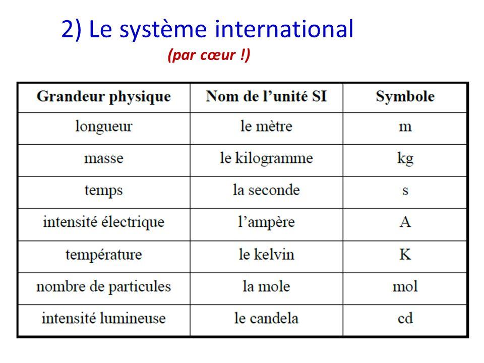2) Le système international (par cœur !)