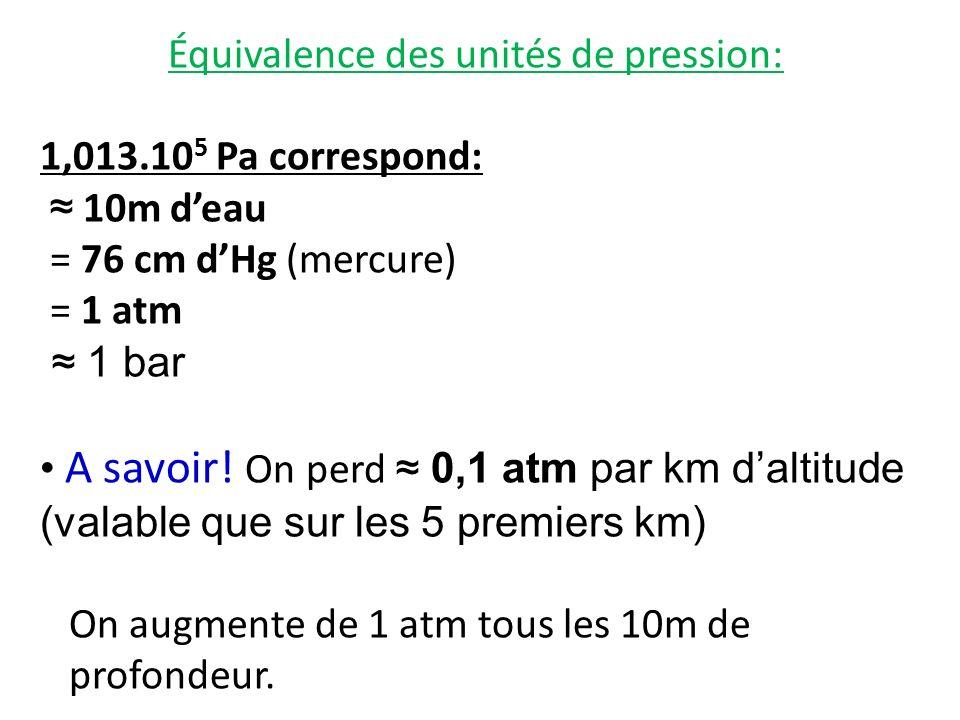 Équivalence des unités de pression: 1,013.10 5 Pa correspond: 10m deau = 76 cm dHg (mercure) = 1 atm 1 bar A savoir! On perd 0,1 atm par km daltitude