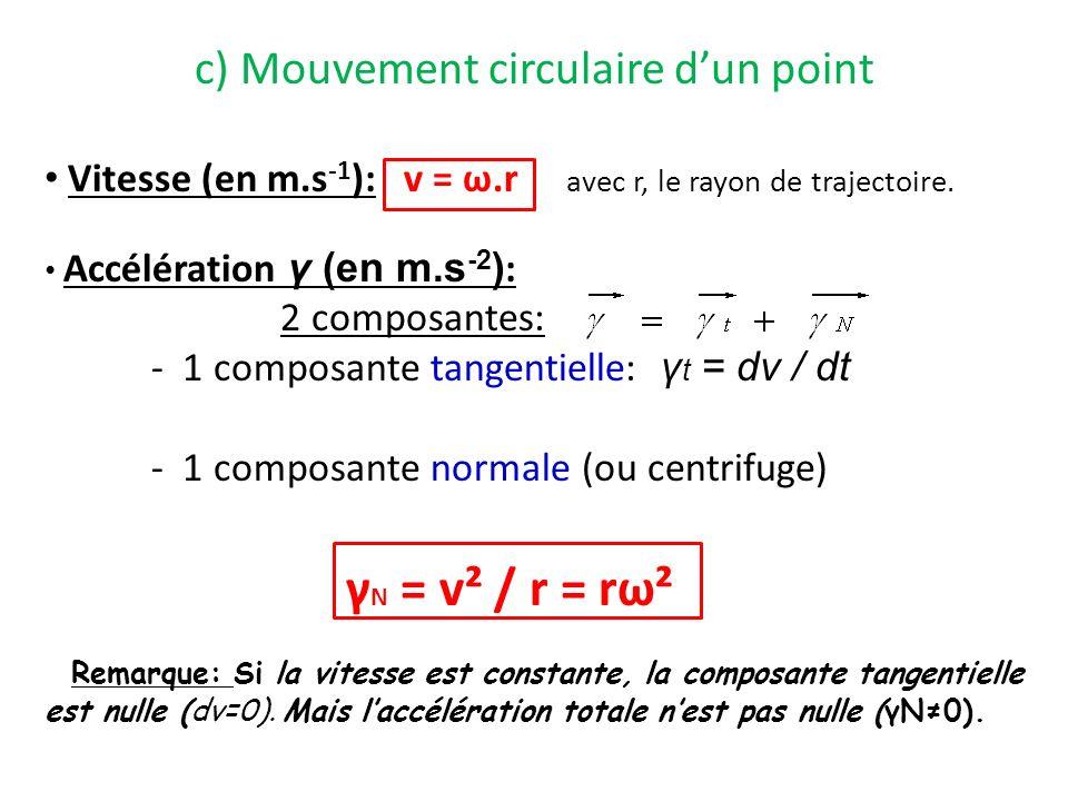 c) Mouvement circulaire dun point Vitesse (en m.s -1 ): v = ω.r avec r, le rayon de trajectoire. Accélération γ (en m.s -2 ) : 2 composantes: - 1 comp