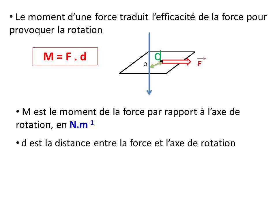 Le moment dune force traduit lefficacité de la force pour provoquer la rotation oF M = F. d d M est le moment de la force par rapport à laxe de rotati
