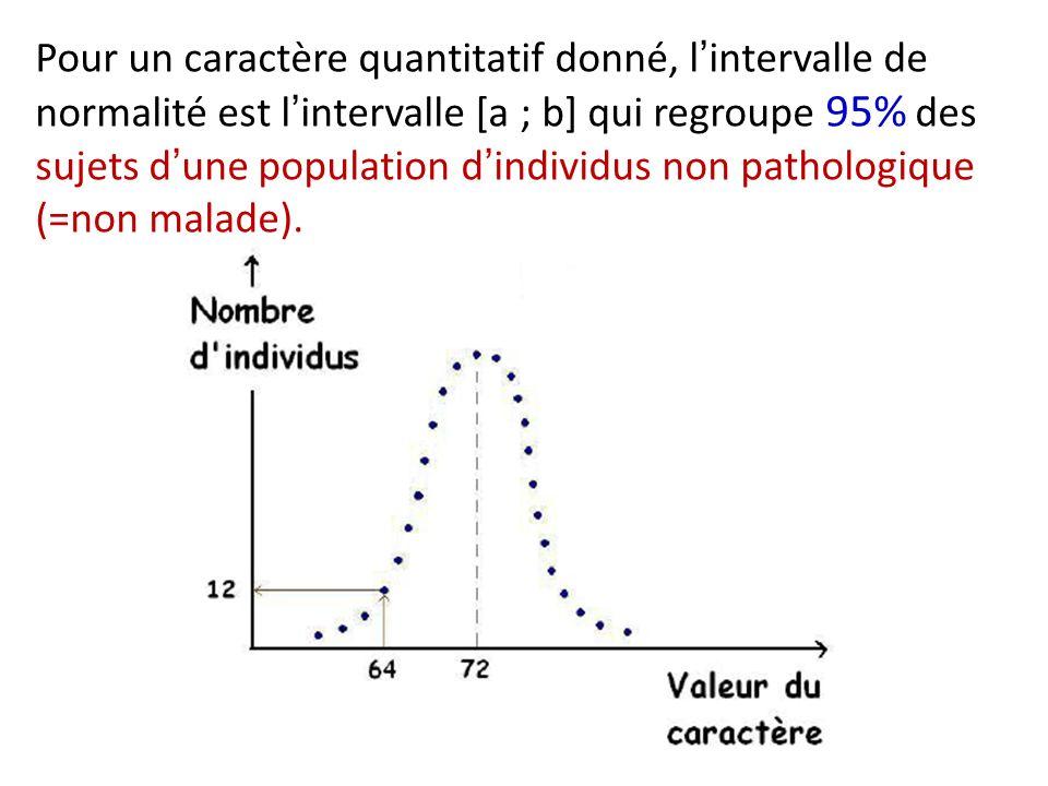 Pour un caractère quantitatif donné, lintervalle de normalité est lintervalle [a ; b] qui regroupe 95% des sujets dune population dindividus non patho