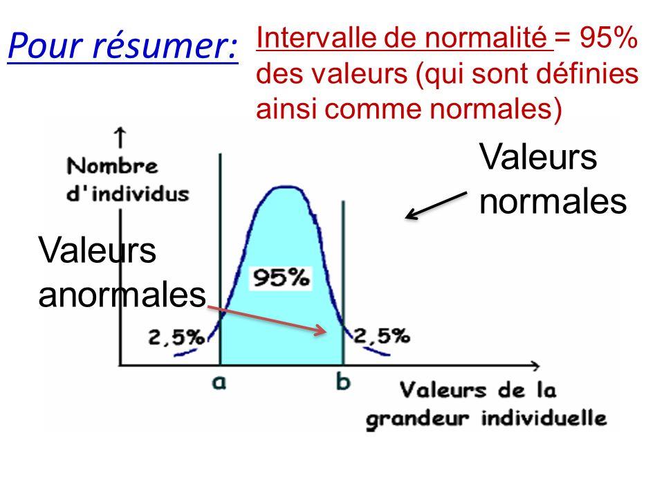 Pour résumer: Valeurs normales Valeurs anormales Intervalle de normalité = 95% des valeurs (qui sont définies ainsi comme normales)