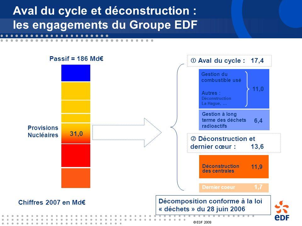 Répartition des recrutements dingénieurs par EDF, dans le domaine nucléaire Automatisme, Instrumentation et Info. indus. Sûreté, Combustible, Neutroni