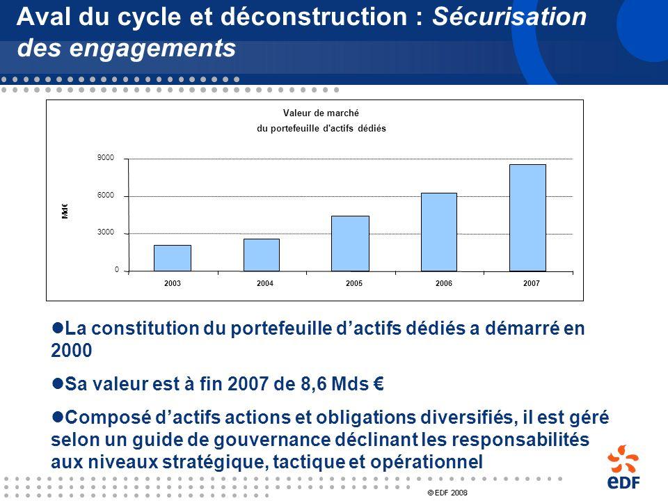 Gestion à long terme des déchets radioactifs Dernier coeur Déconstruction des centrales Aval du cycle : 17,4 Déconstruction et dernier cœur : 13,6 31,