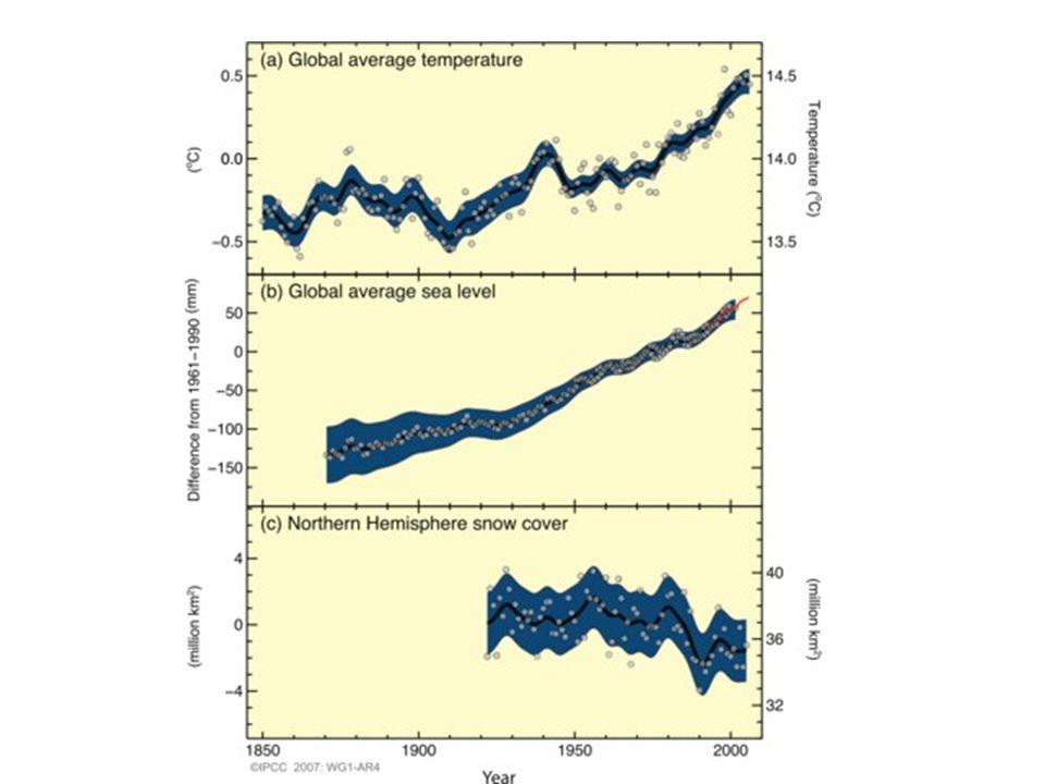 La concentration en CO 2, la température et le niveau de la mer continuent à croître longtemps après que les émissions aient été réduites