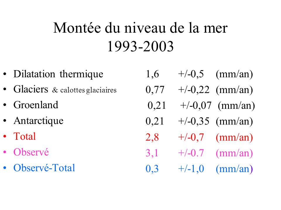 Montée du niveau de la mer 1993-2003 Dilatation thermique Glaciers & calottes glaciaires Groenland Antarctique Total Observé Observé-Total 1,6 +/-0,5