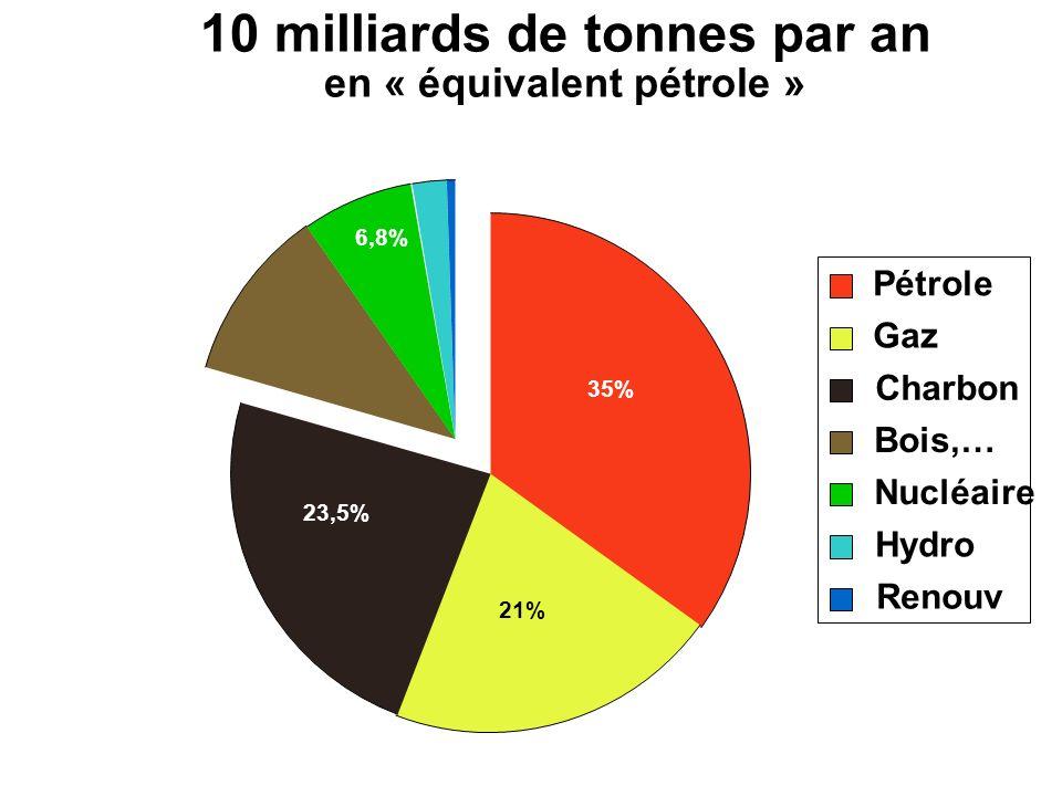 10 milliards de tonnes par an en « équivalent pétrole » Pétrole Gaz Charbon Bois,… Nucléaire Hydro Renouv 35% 21% 23,5% 6,8%