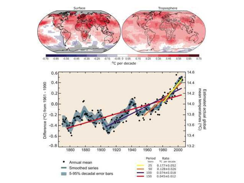 Explosive Volcanic Eruptions: Proof of Fast-Response Climate Change Due to Forcing Changing forcing changes the temperature (and water vapor, etc.).