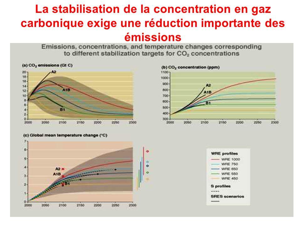 La stabilisation de la concentration en gaz carbonique exige une réduction importante des émissions