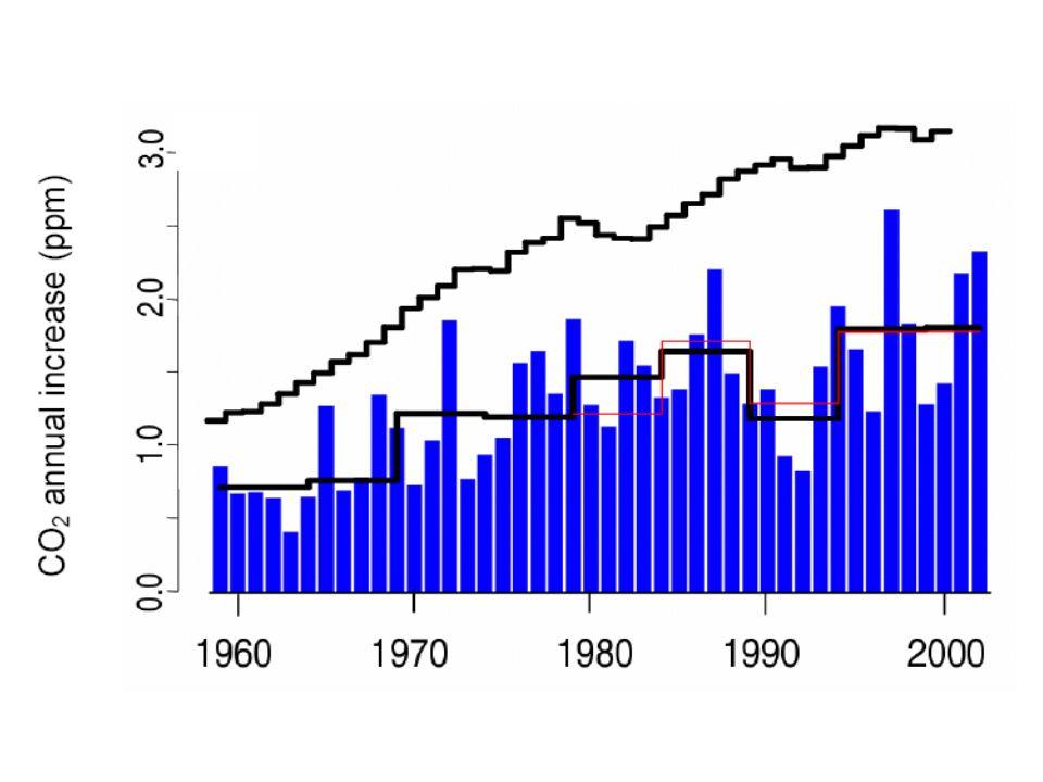 Montée du niveau de la mer 1993-2003 Dilatation thermique Glaciers & calottes glaciaires Groenland Antarctique Total Observé Observé-Total 1,6 +/-0,5 (mm/an) 0,77 +/-0,22 (mm/an) 0,21 +/-0,07 (mm/an) 0,21 +/-0,35 (mm/an) 2,8 +/-0,7 (mm/an) 3,1 +/-0.7 (mm/an) 0,3 +/-1,0 (mm/an)