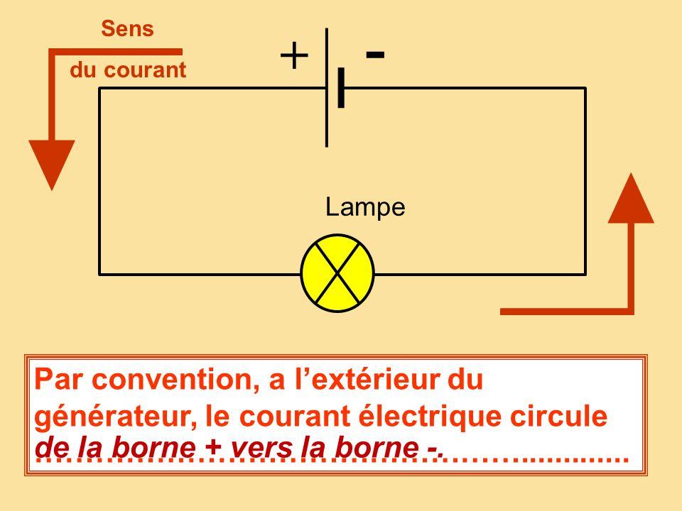 Lampe + - Par convention, a lextérieur du générateur, le courant électrique circule ………………………………………….............