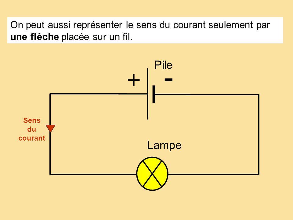Lampe + - Par convention, a lextérieur du générateur, le courant électrique circule …………………………………………............. Sens du courant de la borne + vers l