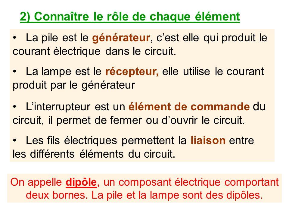 Expérience : On dispose dune pile, dun interrupteur, dune lampe et de fils de connexion.