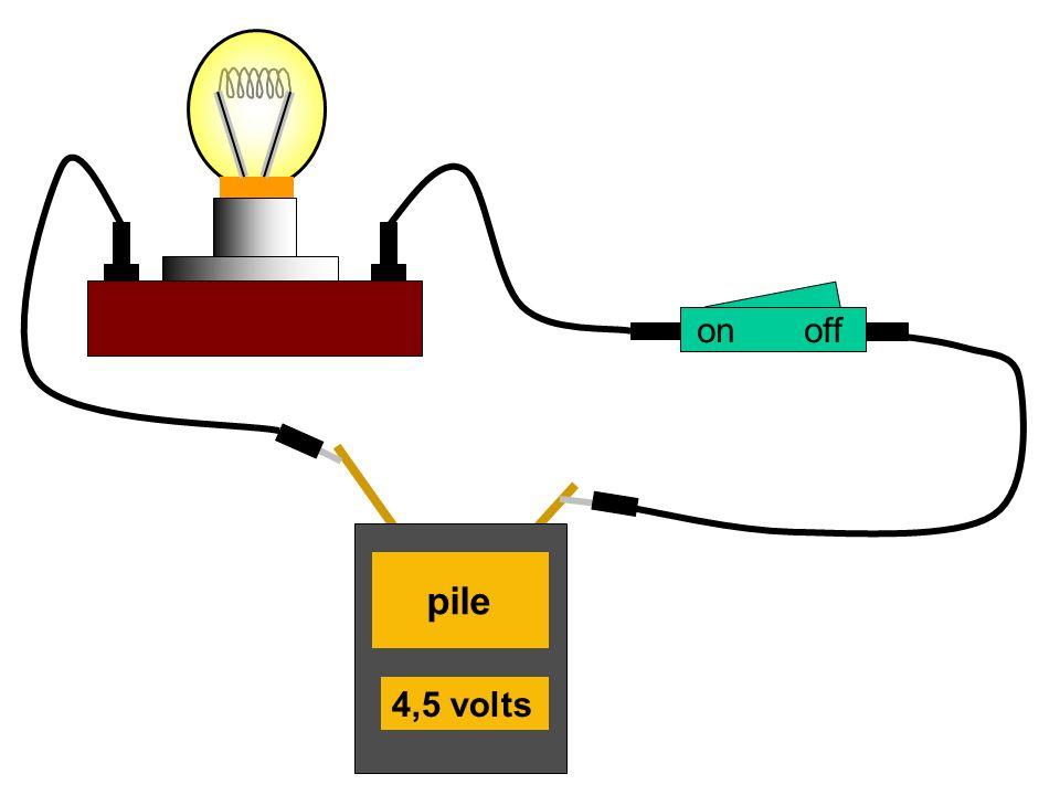 CONCLUSION : Un circuit électrique simple est formé par une boucle qui comporte un générateur, un interrupteur, une lampe (ou un autre dipôle récepteur) reliés par des fils de connexion.