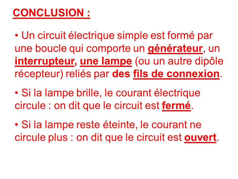 CONCLUSION : Un circuit électrique simple est formé par une boucle qui comporte un générateur, un interrupteur, une lampe (ou un autre dipôle récepteu