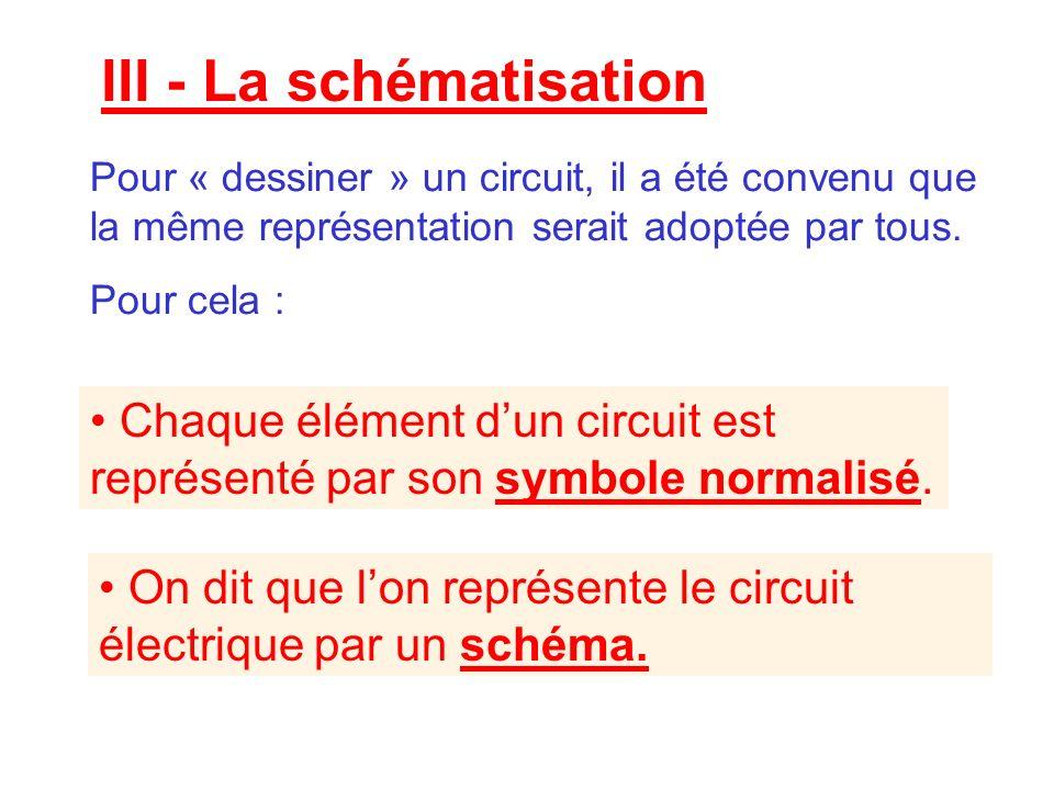 III - La schématisation Pour « dessiner » un circuit, il a été convenu que la même représentation serait adoptée par tous. Pour cela : Chaque élément