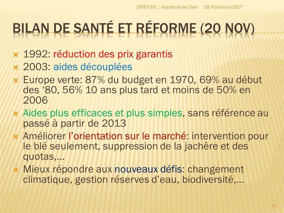 1992: réduction des prix garantis 2003: aides découplées Europe verte: 87% du budget en 1970, 69% au début des 80, 56% 10 ans plus tard et moins de 50