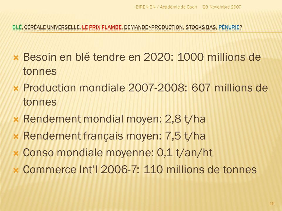 Besoin en blé tendre en 2020: 1000 millions de tonnes Production mondiale 2007-2008: 607 millions de tonnes Rendement mondial moyen: 2,8 t/ha Rendemen