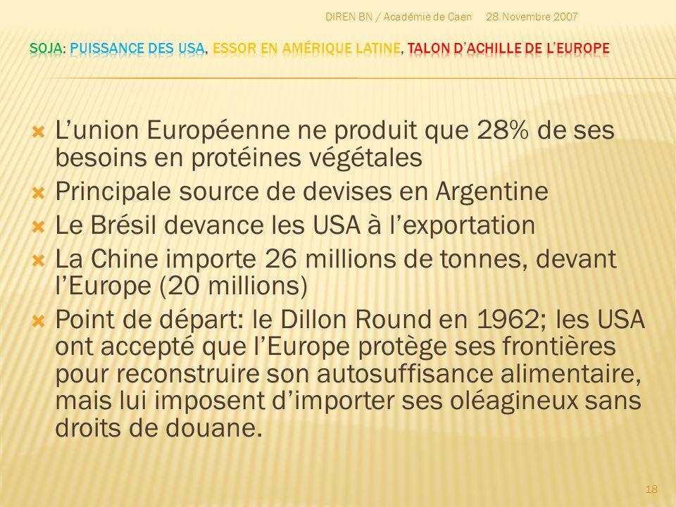 Lunion Européenne ne produit que 28% de ses besoins en protéines végétales Principale source de devises en Argentine Le Brésil devance les USA à lexpo